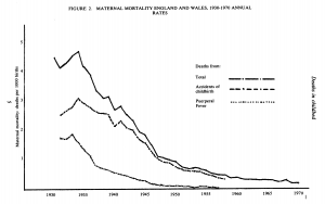 Maternal mortality in England and Wales, 1930-1970, annual rates (Source: Loudon, 1986)